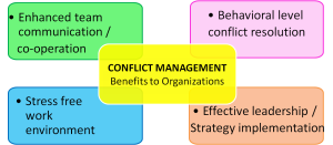 Conflict - others